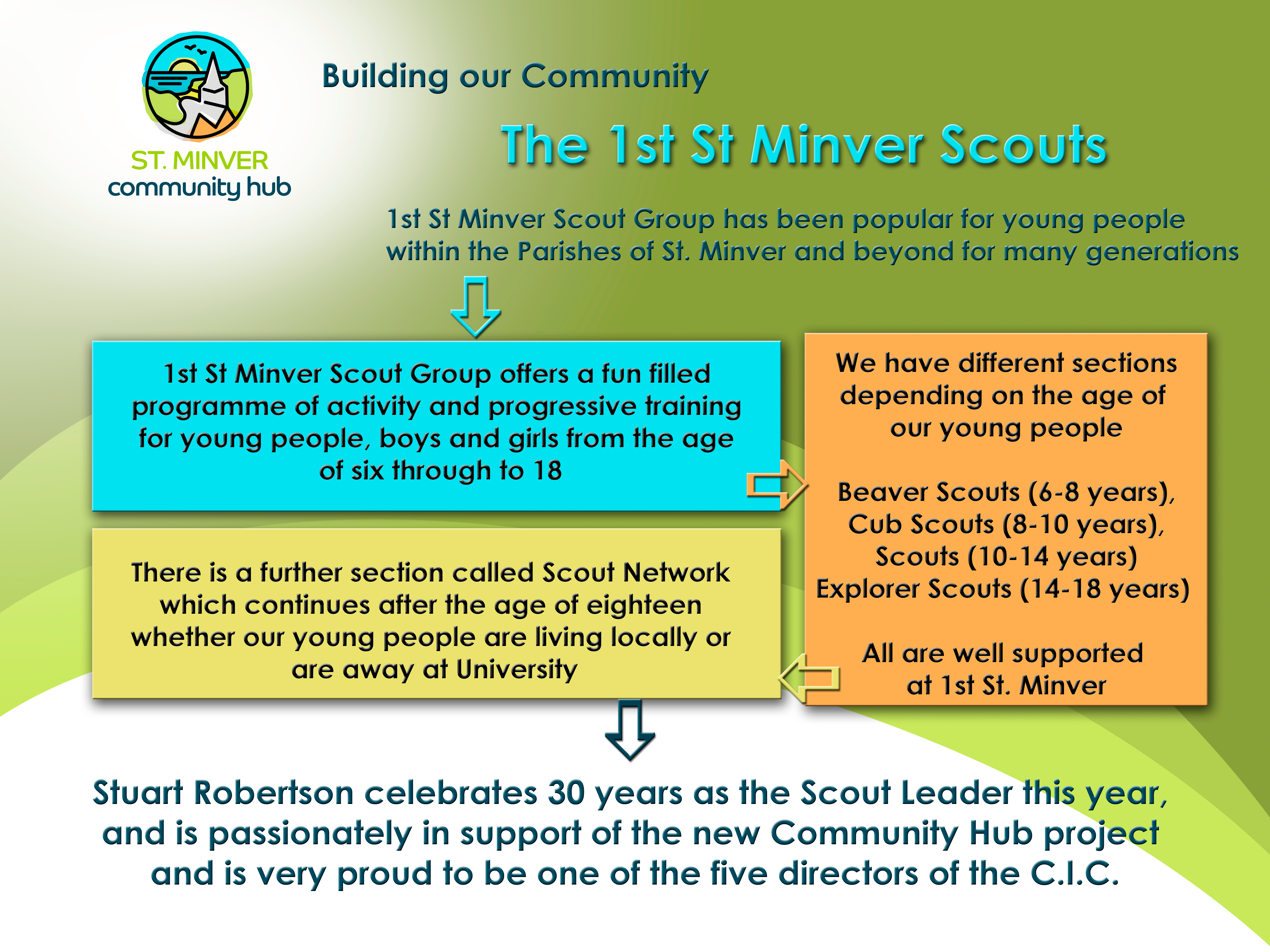 1st St Minver Scout Group Update – May 2020